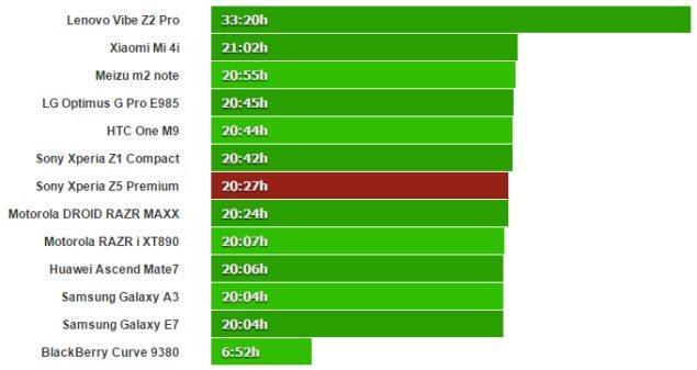 тест аккумулятора Sony Xperia Z5 Premium