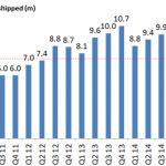 Отчёт за третий квартал Sony Mobile – план выполняется