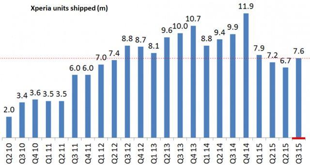Sony Mobile финансовый отчёт 3 квартал 2015 года