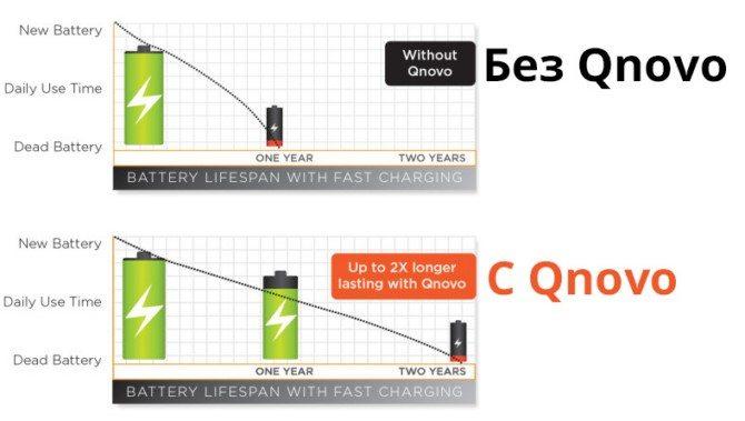 Qnovo Adaptive Charging в Sony Xperia