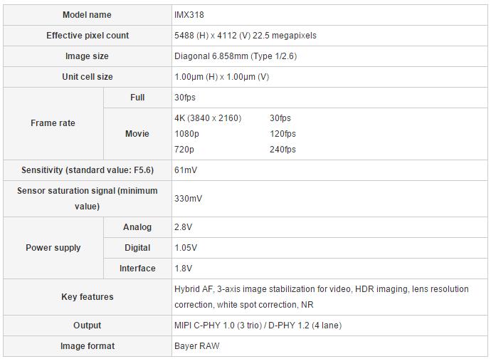 новая матрица Sony IMX318 Exmor RS на 22,5 Мегапикселей