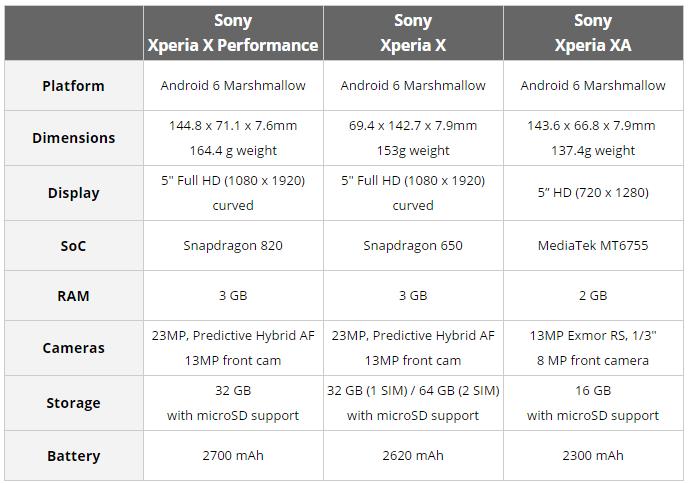 смартфоны sony xperia x performance, xperia x и xperia xa представлены на mwc 2016