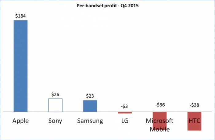 бизнес Sony Mobile 2016 - экономические результаты лучше LG, HTC, Samsung