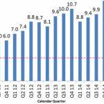 В последнем квартале было продано 3,4 млн устройств Sony Xperia – отчёт компании