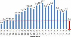 финансовый отчёт Sony за 1 квартал 2016 года