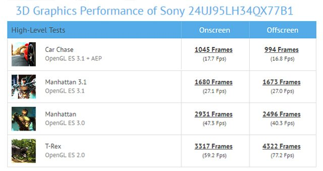характеристики Sony 24UJ95LH34QX77B1 из GFXBench