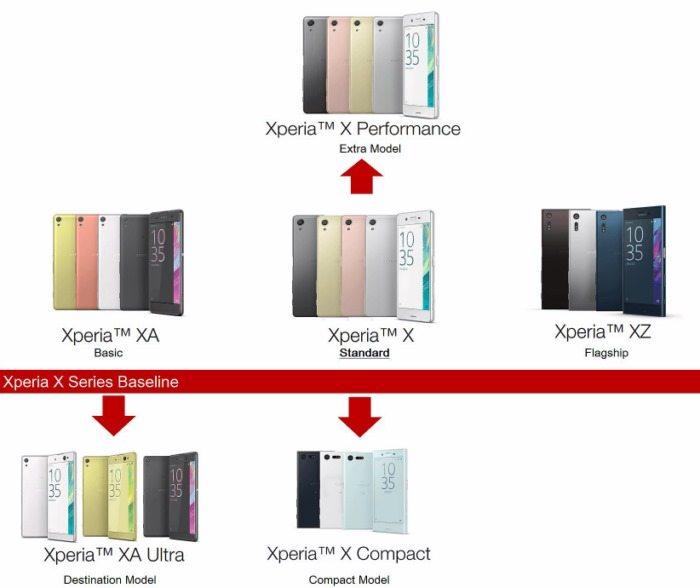 описание Xperia X серии - класификация смарфтонов