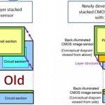 Sony разработали новый мобильный CMOS-датчик со своей DRAM памятью
