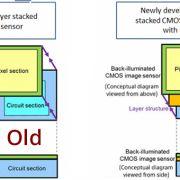 новый сенсор камеры Sony CMOS с оперативной памятью DRAM