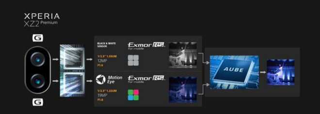 Sony Xperia XZ2 Premium процессор AUBE